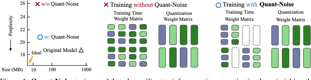 Figure 1 for Training with Quantization Noise for Extreme Model Compression