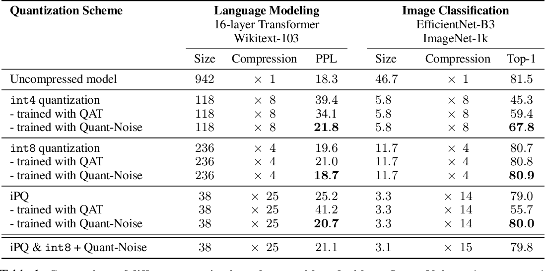 Figure 2 for Training with Quantization Noise for Extreme Model Compression
