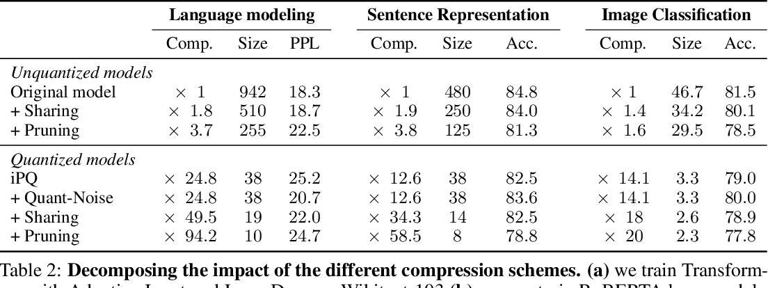 Figure 4 for Training with Quantization Noise for Extreme Model Compression