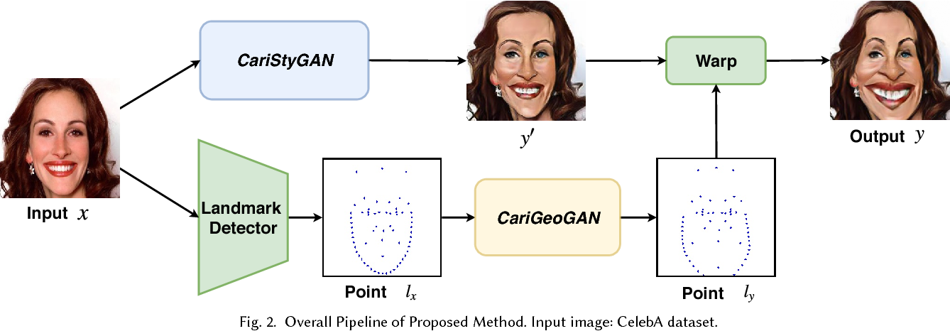 Figure 2 for CariGANs: Unpaired Photo-to-Caricature Translation