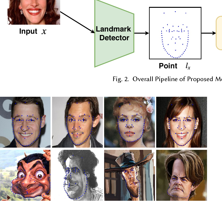Figure 3 for CariGANs: Unpaired Photo-to-Caricature Translation