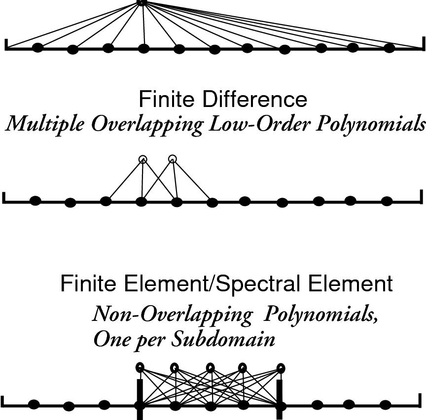 PDF] Chebyshev and Fourier spectral methods - Semantic Scholar