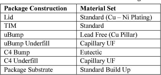 Table 1. Materials Used in Stacked Die Package