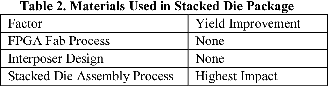 Table 2. Materials Used in Stacked Die Package