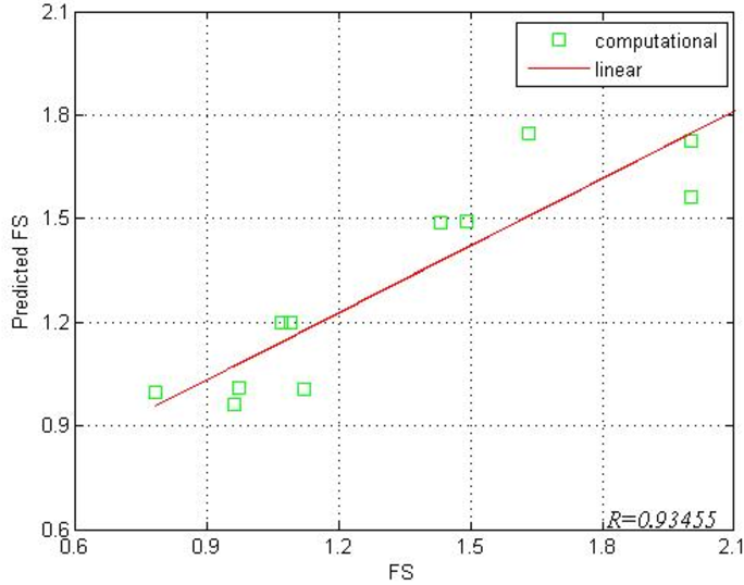 Figure 4 for Slope Stability Analysis with Geometric Semantic Genetic Programming