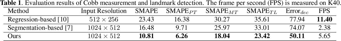 Figure 2 for Vertebra-Focused Landmark Detection for Scoliosis Assessment