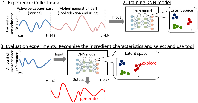 Figure 1 for How to select and use tools? : Active Perception of Target Objects Using Multimodal Deep Learning