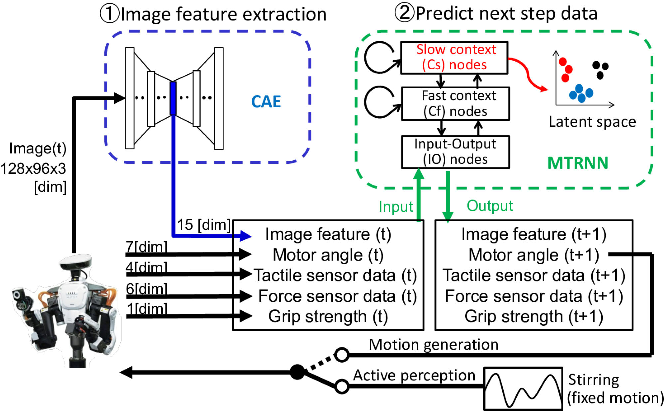 Figure 3 for How to select and use tools? : Active Perception of Target Objects Using Multimodal Deep Learning