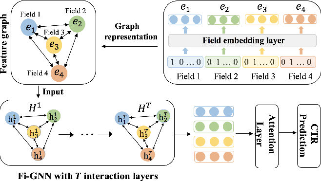 Figure 1 for Fi-GNN: Modeling Feature Interactions via Graph Neural Networks for CTR Prediction