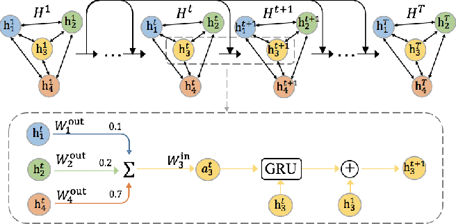 Figure 3 for Fi-GNN: Modeling Feature Interactions via Graph Neural Networks for CTR Prediction