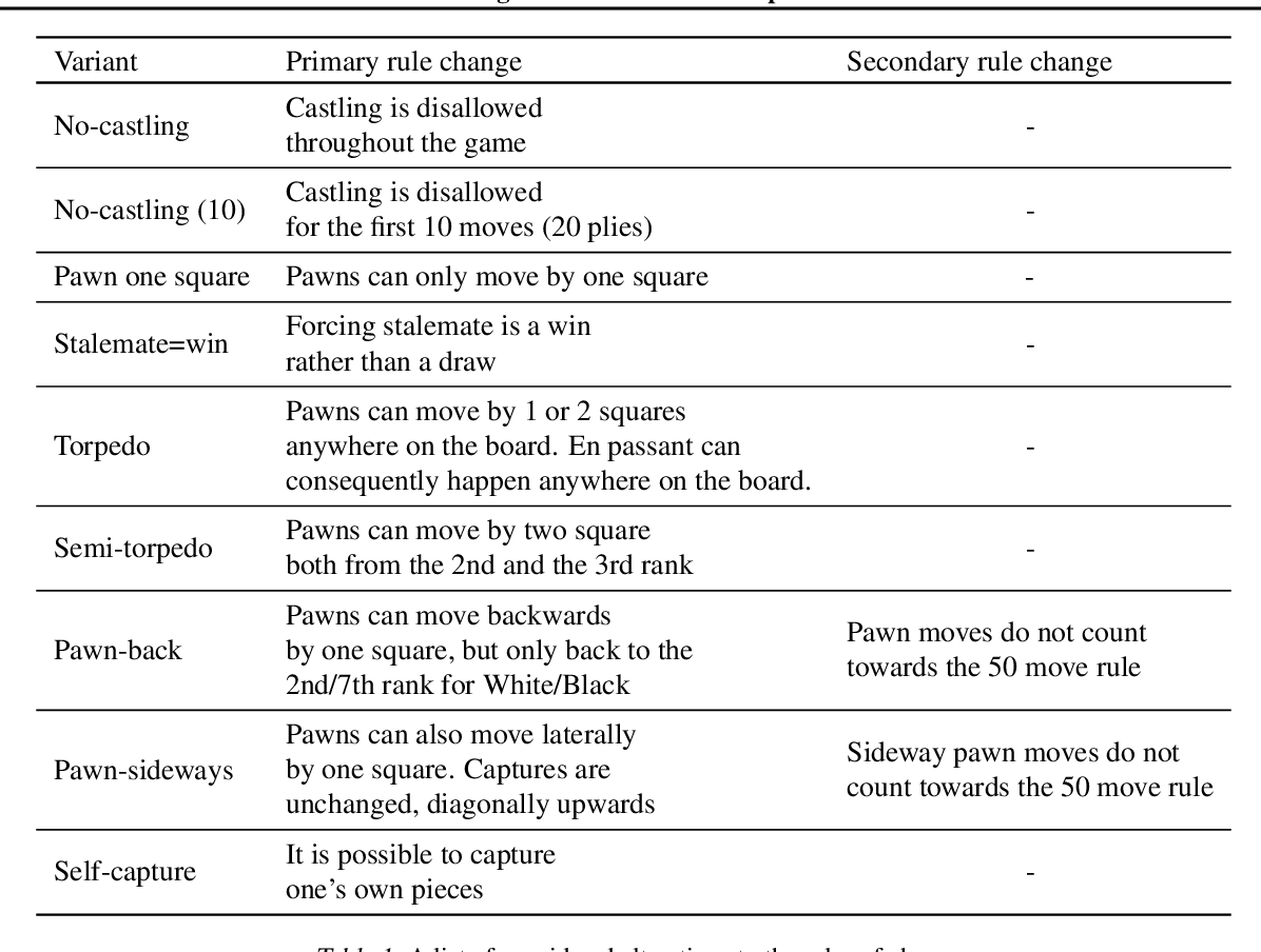 Figure 1 for Assessing Game Balance with AlphaZero: Exploring Alternative Rule Sets in Chess