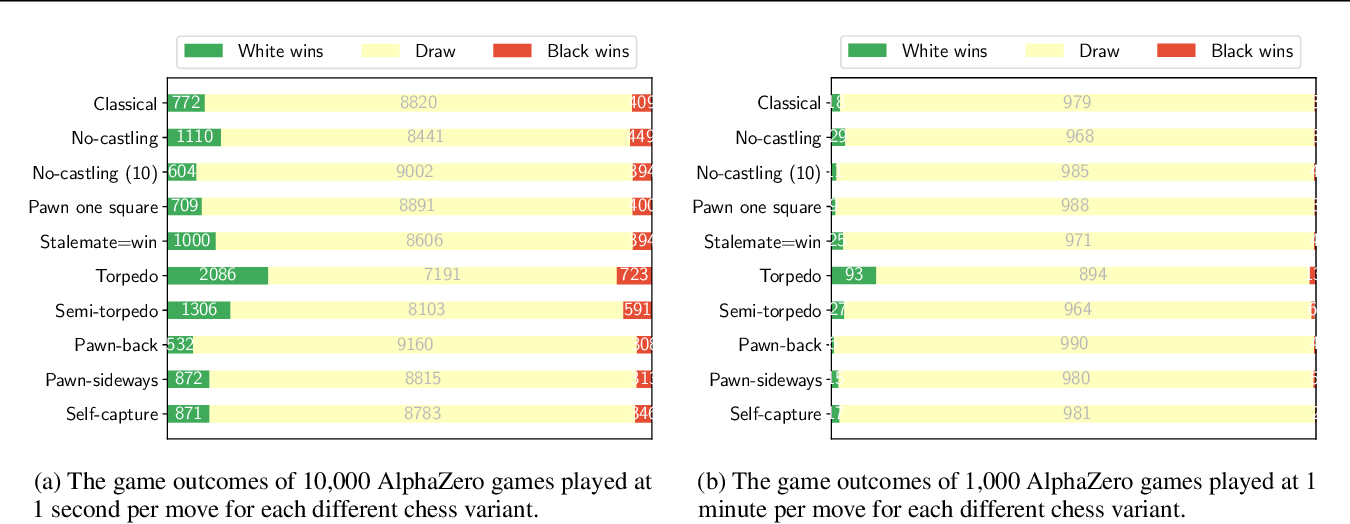 Figure 4 for Assessing Game Balance with AlphaZero: Exploring Alternative Rule Sets in Chess