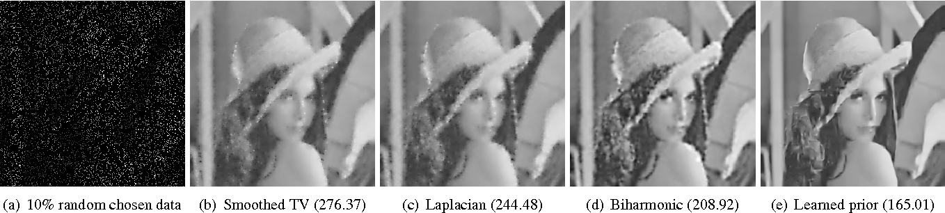 Figure 3 for A bi-level view of inpainting - based image compression