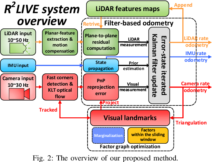 Figure 2 for R2LIVE: A Robust, Real-time, LiDAR-Inertial-Visual tightly-coupled state Estimator and mapping