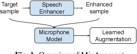 Figure 1 for MicAugment: One-shot Microphone Style Transfer