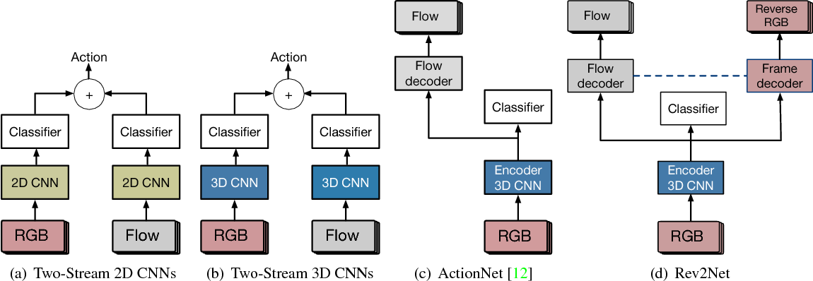 Figure 1 for Reversing Two-Stream Networks with Decoding Discrepancy Penalty for Robust Action Recognition