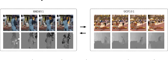 Figure 4 for Reversing Two-Stream Networks with Decoding Discrepancy Penalty for Robust Action Recognition