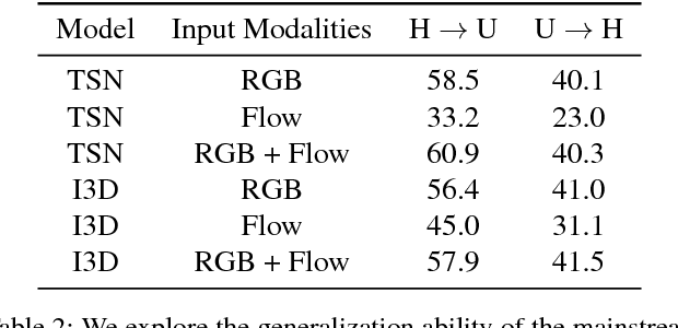Figure 3 for Reversing Two-Stream Networks with Decoding Discrepancy Penalty for Robust Action Recognition