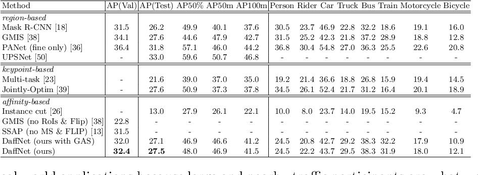 Figure 2 for Deep Affinity Net: Instance Segmentation via Affinity