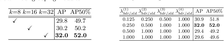 Figure 4 for Deep Affinity Net: Instance Segmentation via Affinity