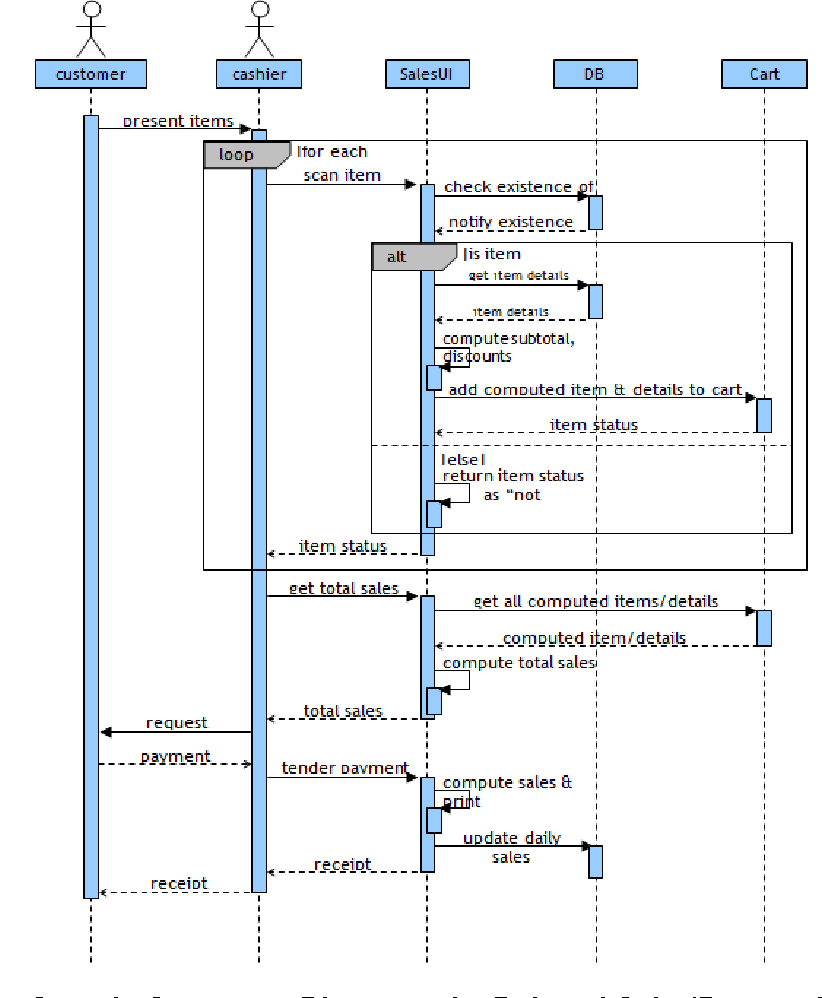 Figure 2 from unified modeling language uml for database systems sample sequence diagram of a point of sale processing sales ccuart Gallery