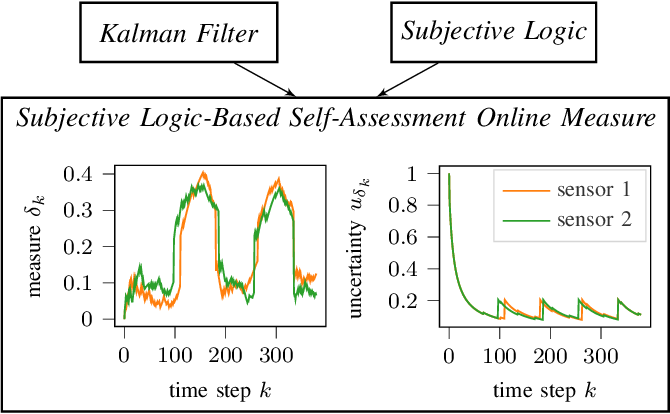 Figure 1 for Kalman Filter Meets Subjective Logic: A Self-Assessing Kalman Filter Using Subjective Logic