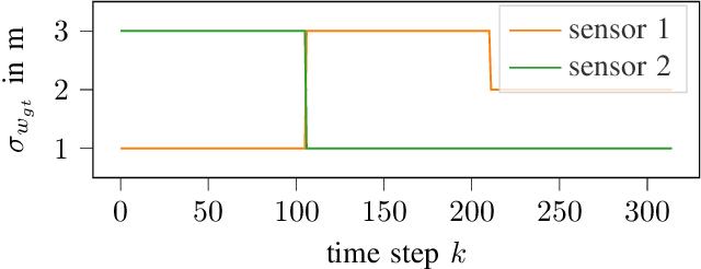 Figure 2 for Kalman Filter Meets Subjective Logic: A Self-Assessing Kalman Filter Using Subjective Logic