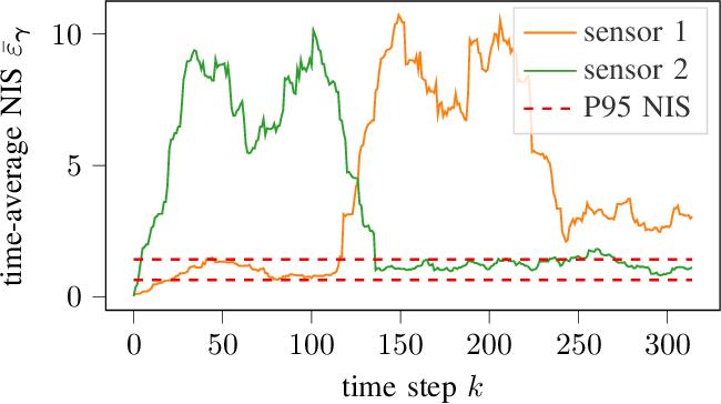 Figure 3 for Kalman Filter Meets Subjective Logic: A Self-Assessing Kalman Filter Using Subjective Logic