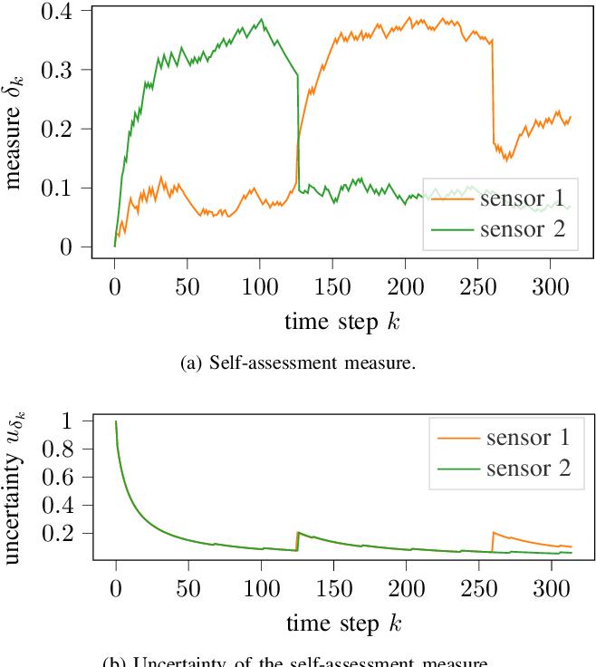Figure 4 for Kalman Filter Meets Subjective Logic: A Self-Assessing Kalman Filter Using Subjective Logic