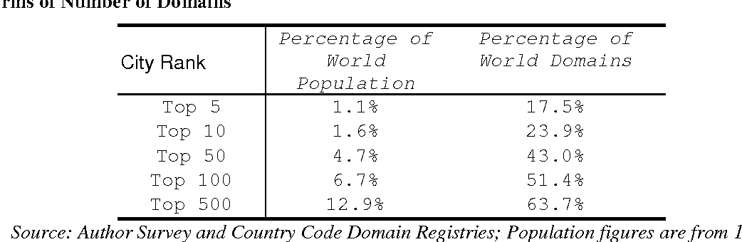 Table 2, Percentage of the World's Internet Domains in Cities ranked in terms of Number of Domains
