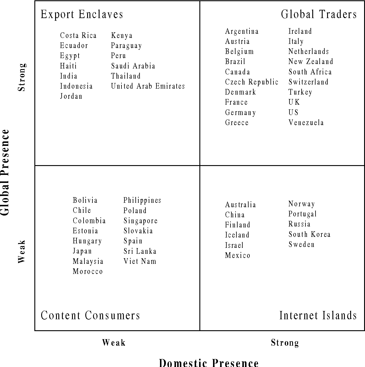 Figure 1, Typology of Countries based on its Specialization within its country code and its specialization within all Domains, January 1999