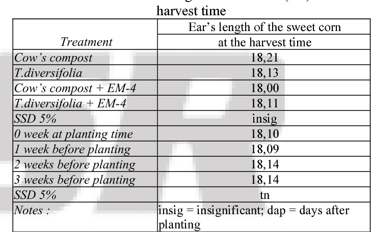 Table 8 from Response of the Sweet Corn ( Zea Mays L