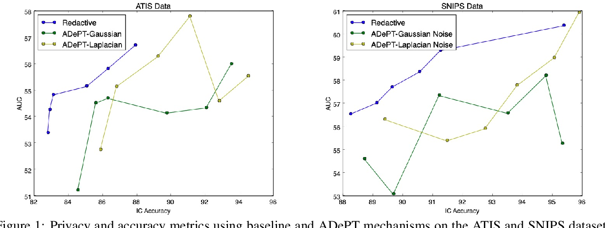 Figure 1 for ADePT: Auto-encoder based Differentially Private Text Transformation