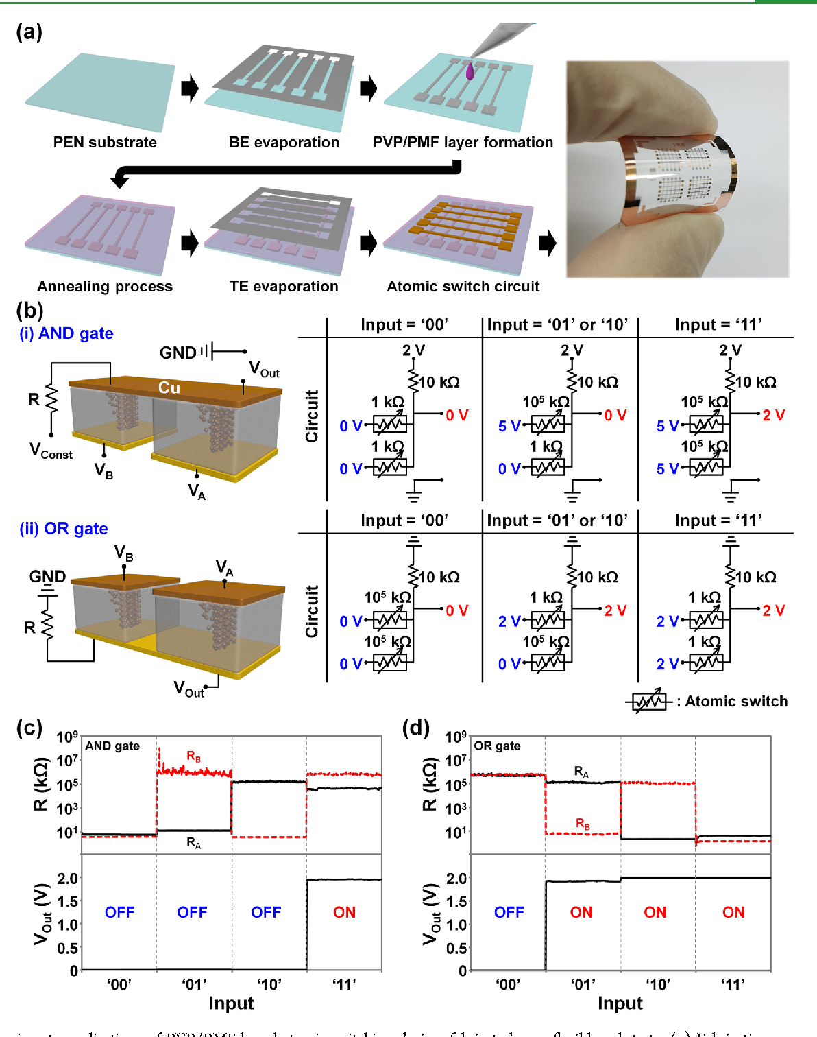 Figure 4 From Poly Vinylphenol Pvp And Polymelamine Co Logic Gate Circuit Into An Or Applications Of Pmf Based Atomic Switching Devices Fabricated