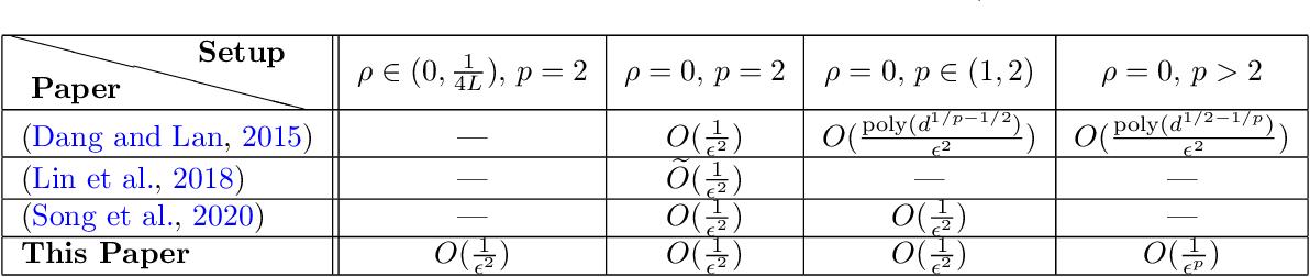 Figure 1 for Efficient Methods for Structured Nonconvex-Nonconcave Min-Max Optimization