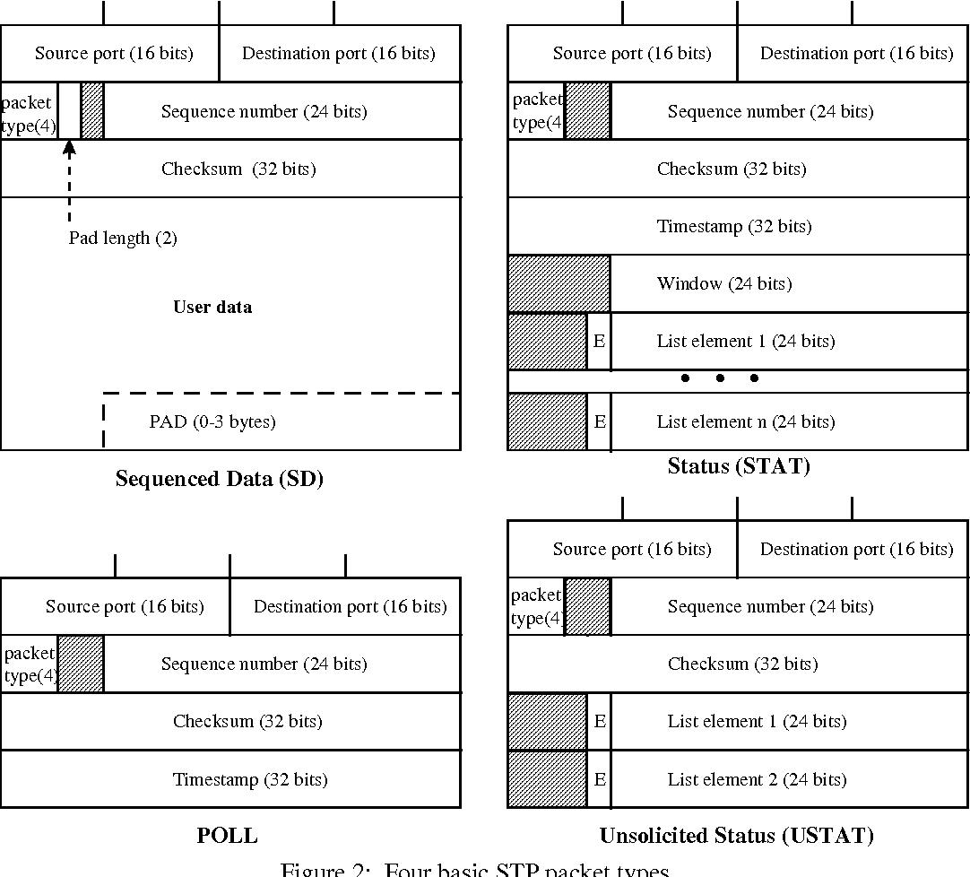 PDF] Satellite Transport Protocol (STP): An SSCOP-based Transport