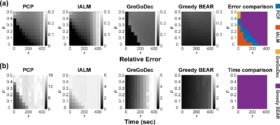 Figure 4 for Efficient Neural Network Approximation of Robust PCA for Automated Analysis of Calcium Imaging Data