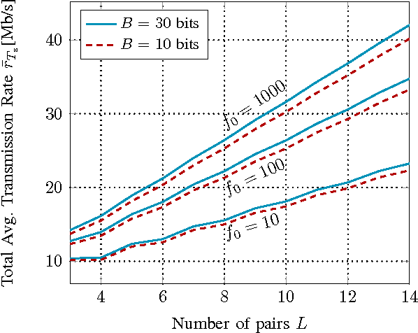 Figure 2: r̄Ts vs. L, with η = 1.2.