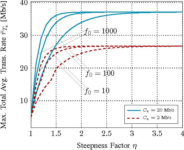 Figure 4: Maximum r̄Ts vs. η, with B = 30 bits.