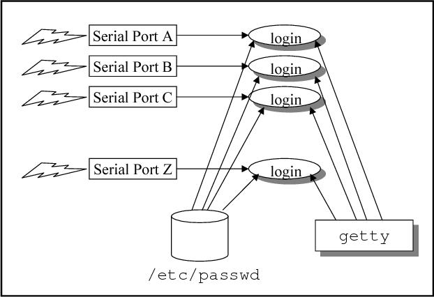 PDF] Kernel Projects for Linux - Semantic Scholar