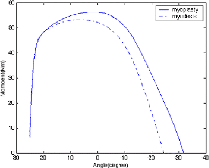 Figure 10 from Dynamic analysis of transfemoral amputee ' s