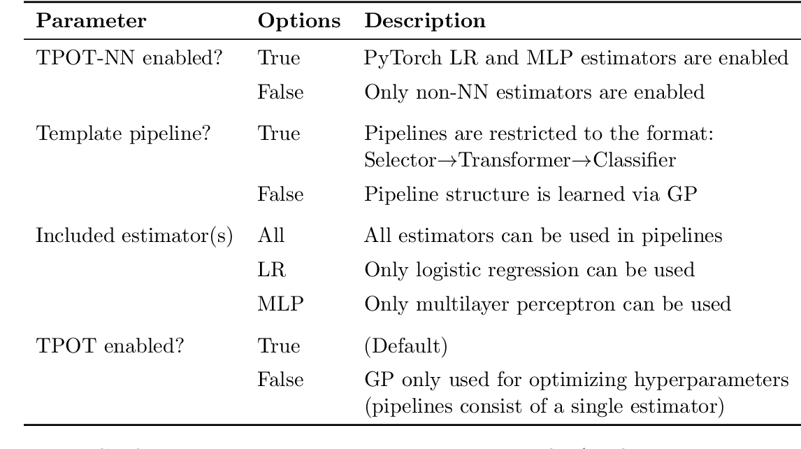 Figure 4 for Is deep learning necessary for simple classification tasks?