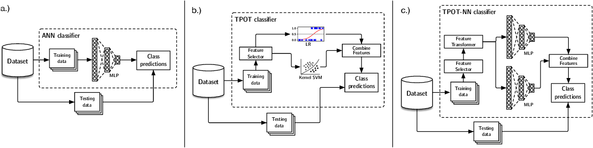 Figure 1 for Is deep learning necessary for simple classification tasks?