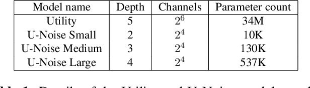 Figure 2 for U-Noise: Learnable Noise Masks for Interpretable Image Segmentation