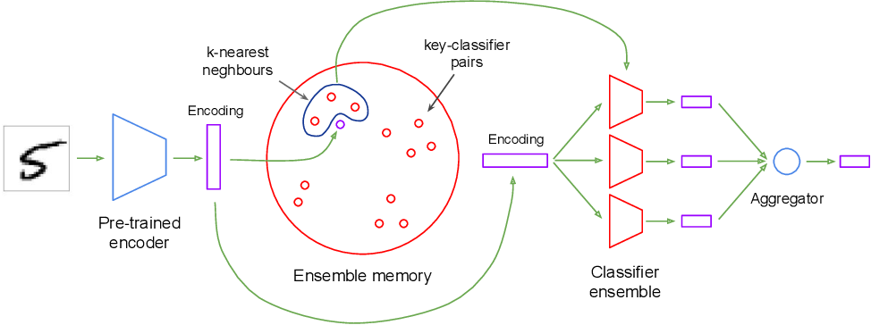 Figure 1 for Encoders and Ensembles for Task-Free Continual Learning