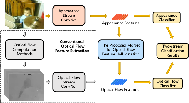 Figure 1 for Hallucinating Optical Flow Features for Video Classification