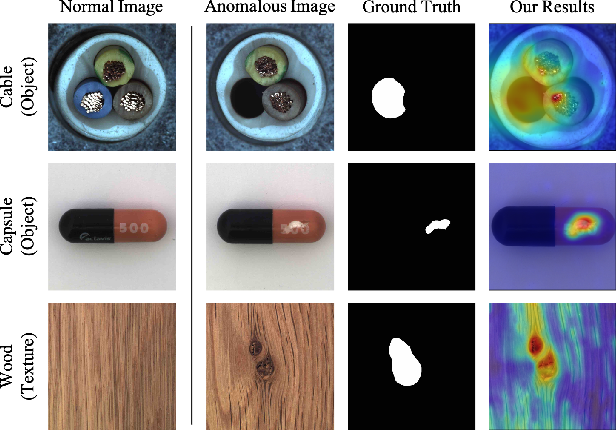 Figure 1 for AnomalyHop: An SSL-based Image Anomaly Localization Method