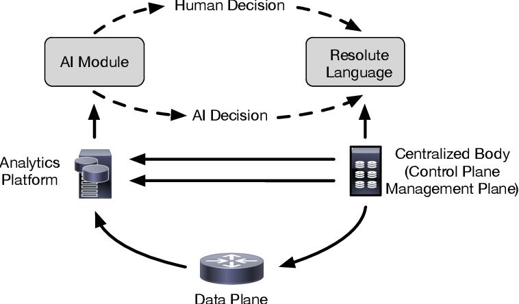 Figure 3 for Evolution of Artificial Intelligent Plane