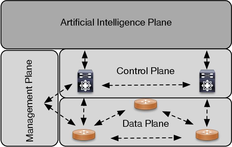 Figure 2 for Evolution of Artificial Intelligent Plane