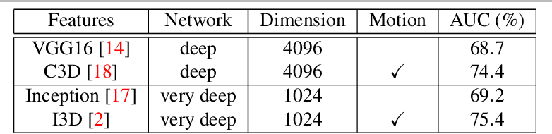 Figure 1 for Motion-Aware Feature for Improved Video Anomaly Detection